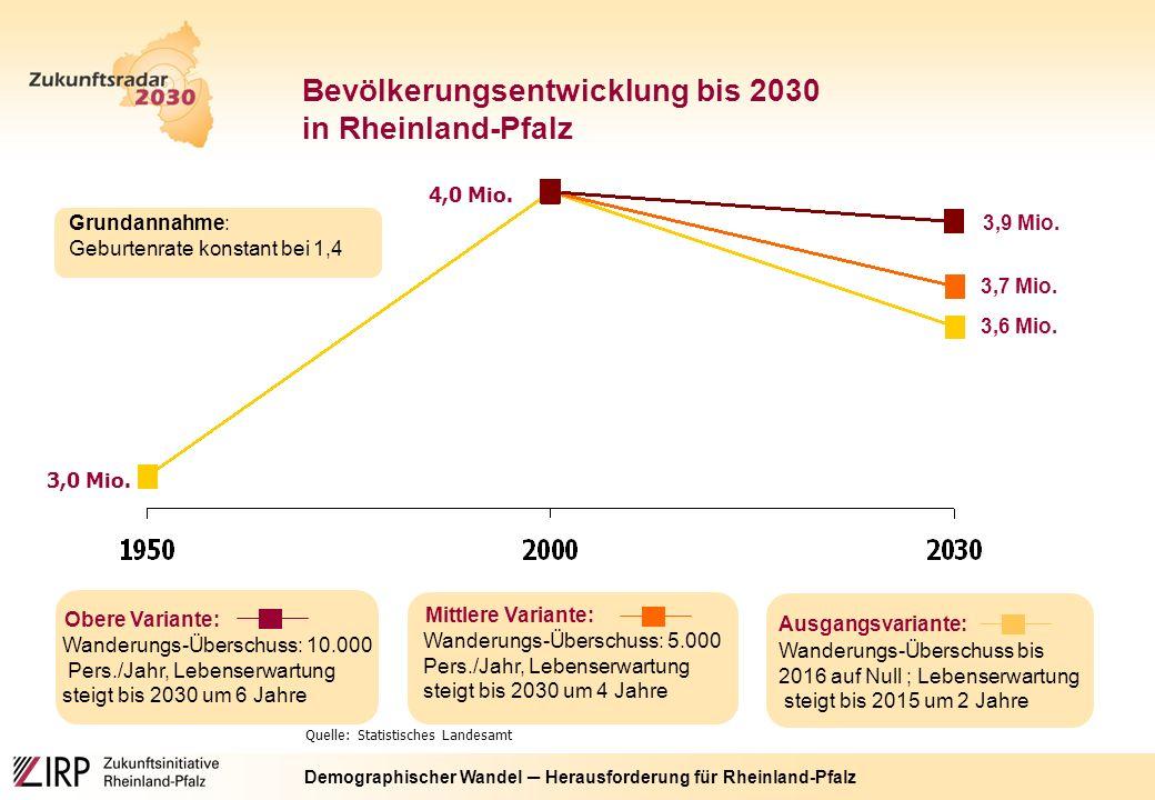 Demographischer Wandel ─ Herausforderung für Rheinland-Pfalz Quelle: Statistisches Landesamt 3,0 Mio.