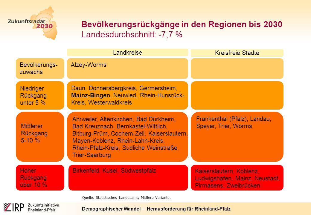 Demographischer Wandel ─ Herausforderung für Rheinland-Pfalz Quelle: Statistisches Landesamt; Mittlere Variante.
