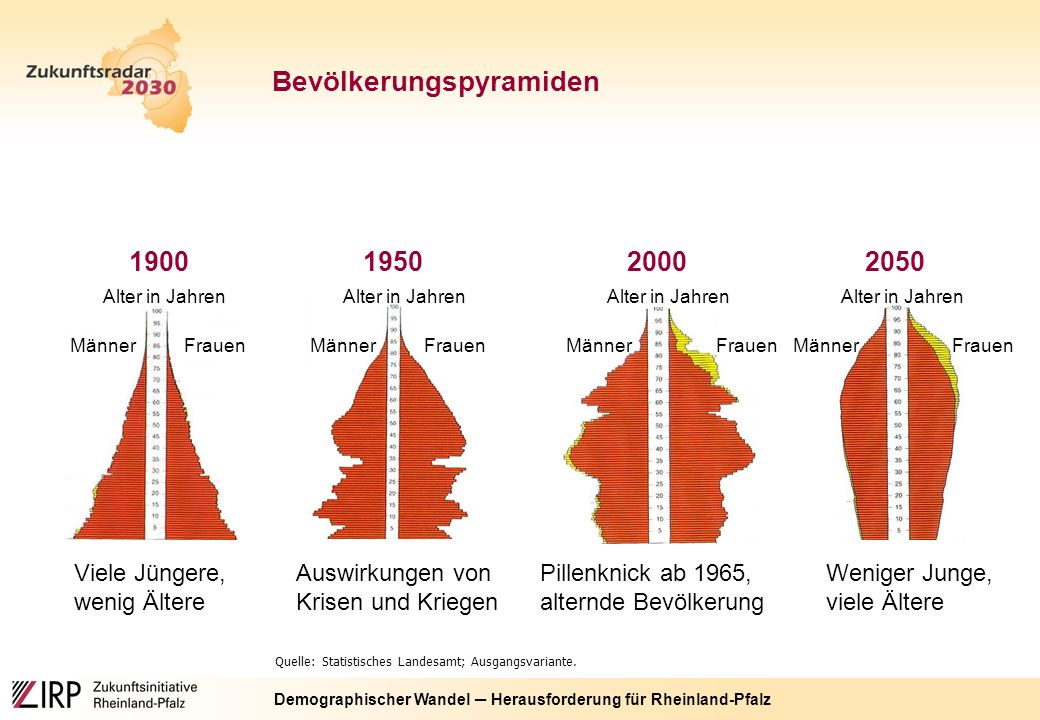 Demographischer Wandel ─ Herausforderung für Rheinland-Pfalz Quelle: Statistisches Landesamt; Ausgangsvariante.