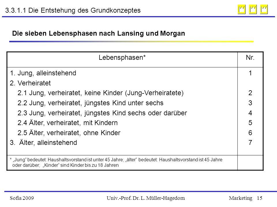 Univ.-Prof. Dr. L. Müller-HagedornSofia 2009Marketing15 Die sieben Lebensphasen nach Lansing und Morgan Lebensphasen*Nr. 1. Jung, alleinstehend 2. Ver