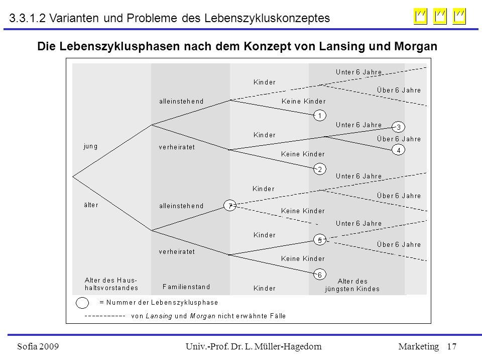 Univ.-Prof. Dr. L. Müller-HagedornSofia 2009Marketing17 Die Lebenszyklusphasen nach dem Konzept von Lansing und Morgan 3.3.1.2 Varianten und Probleme