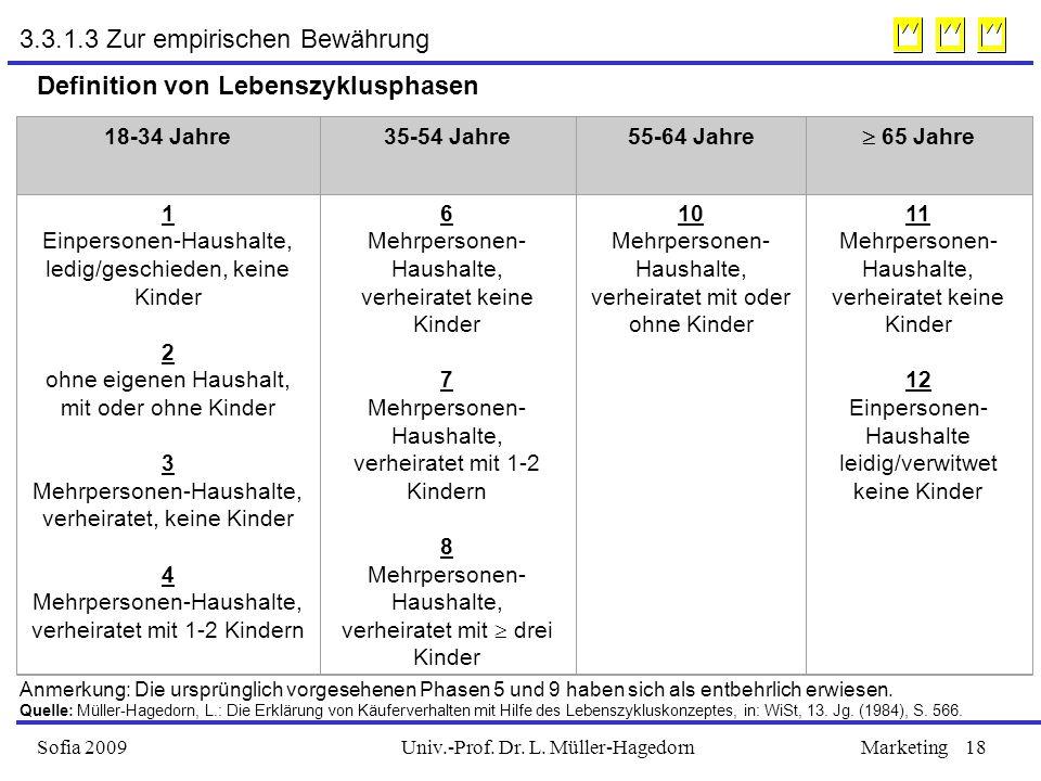 Univ.-Prof. Dr. L. Müller-HagedornSofia 2009Marketing18 Definition von Lebenszyklusphasen 18-34 Jahre35-54 Jahre55-64 Jahre  65 Jahre 1 Einpersonen-H