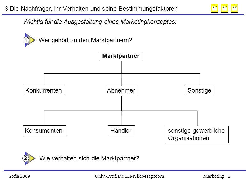 Univ.-Prof. Dr. L. Müller-HagedornSofia 2009Marketing2 Wer gehört zu den Marktpartnern? Marktpartner KonkurrentenAbnehmerSonstige sonstige gewerbliche