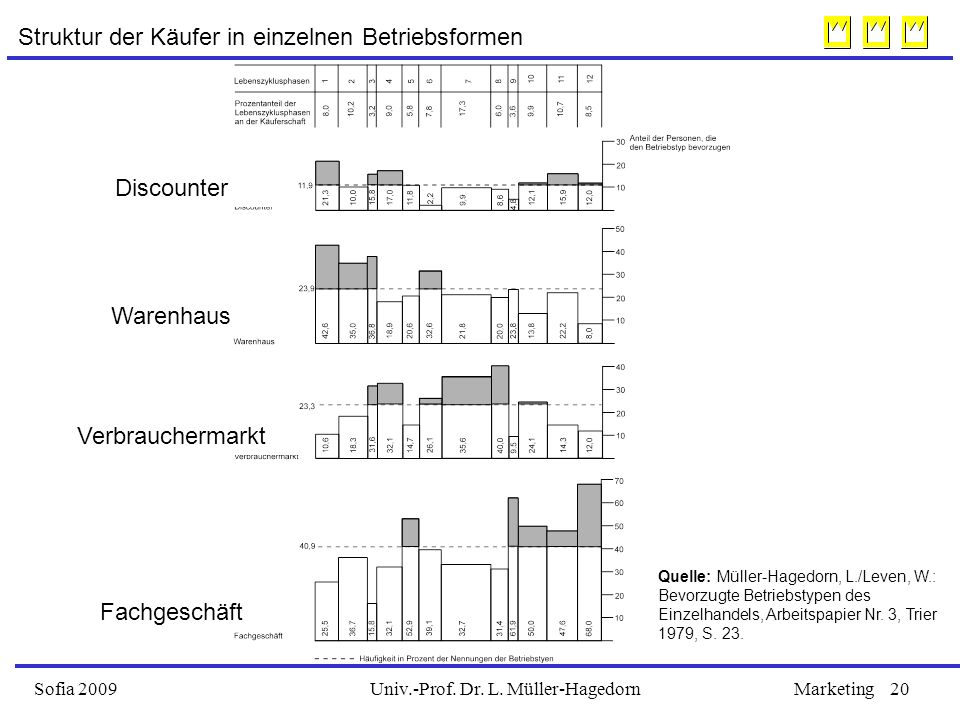 Univ.-Prof. Dr. L. Müller-HagedornSofia 2009Marketing20 Struktur der Käufer in einzelnen Betriebsformen Quelle: Müller-Hagedorn, L./Leven, W.: Bevorzu