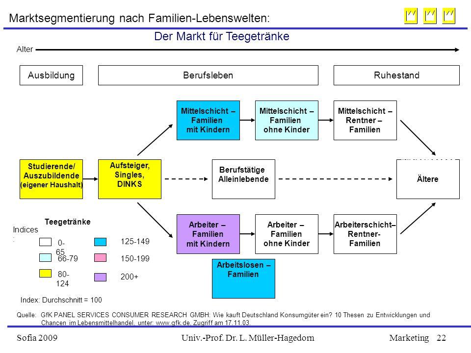 Univ.-Prof. Dr. L. Müller-HagedornSofia 2009Marketing22 Studierende/ Auszubildende (eigener Haushalt) Alleinstehende Ältere Mittelschicht – Rentner –