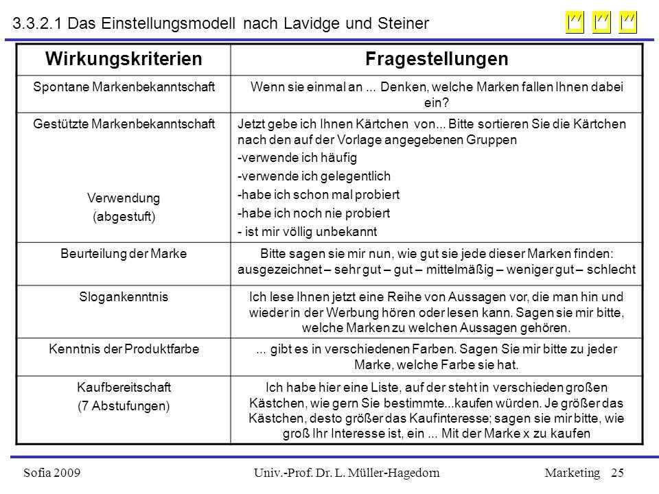 Univ.-Prof. Dr. L. Müller-HagedornSofia 2009Marketing25 3.3.2.1 Das Einstellungsmodell nach Lavidge und Steiner WirkungskriterienFragestellungen Spont