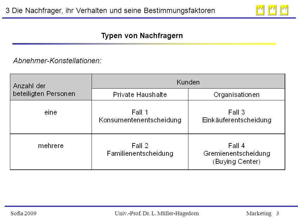 Univ.-Prof. Dr. L. Müller-HagedornSofia 2009Marketing3 3 Die Nachfrager, ihr Verhalten und seine Bestimmungsfaktoren Abnehmer-Konstellationen: Typen v