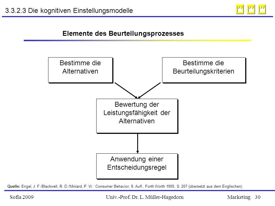 Univ.-Prof. Dr. L. Müller-HagedornSofia 2009Marketing30 3.3.2.3 Die kognitiven Einstellungsmodelle Anwendung einer Entscheidungsregel Bestimme die Alt