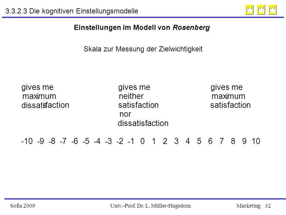 Univ.-Prof. Dr. L. Müller-HagedornSofia 2009Marketing32 3.3.2.3 Die kognitiven Einstellungsmodelle Einstellungen im Modell von Rosenberg gives me max