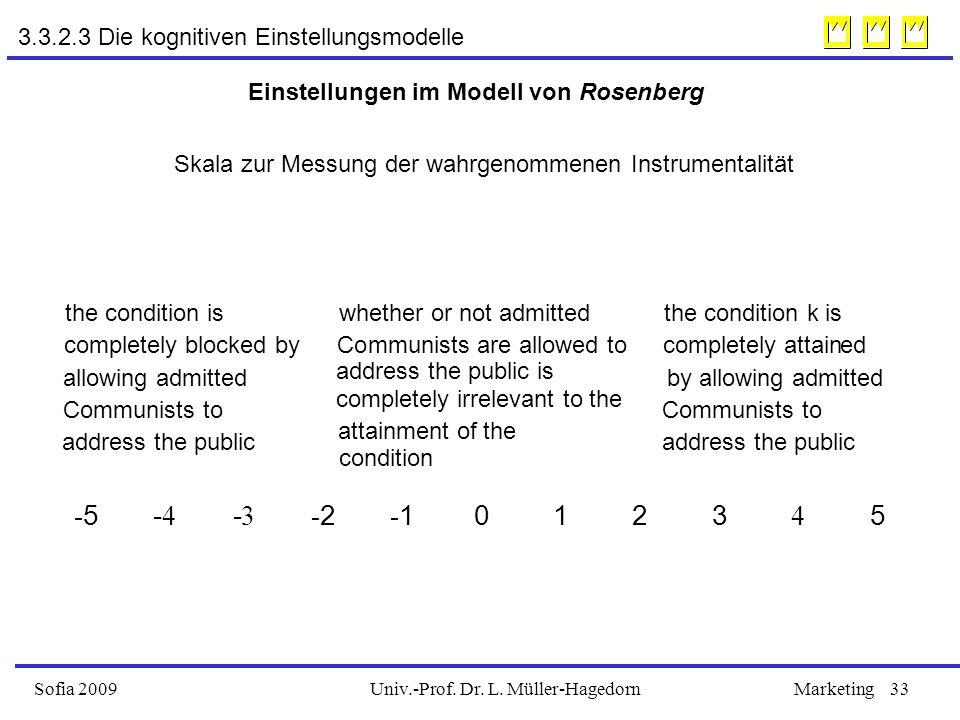 Univ.-Prof. Dr. L. Müller-HagedornSofia 2009Marketing33 3.3.2.3 Die kognitiven Einstellungsmodelle Einstellungen im Modell von Rosenberg Skala zur Mes