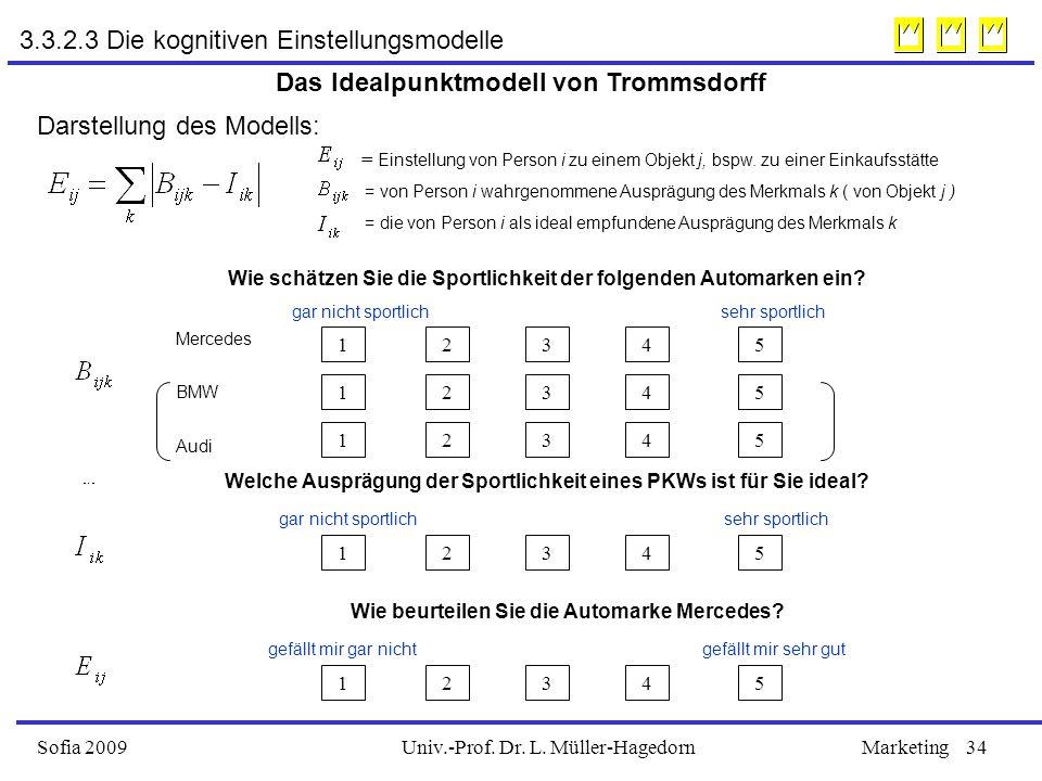 Univ.-Prof. Dr. L. Müller-HagedornSofia 2009Marketing34 Das Idealpunktmodell von Trommsdorff Darstellung des Modells: = Einstellung von Person i zu ei