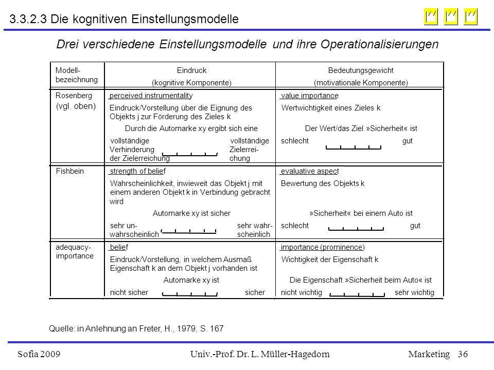 Univ.-Prof. Dr. L. Müller-HagedornSofia 2009Marketing36 3.3.2.3 Die kognitiven Einstellungsmodelle Drei verschiedene Einstellungsmodelle und ihre Oper
