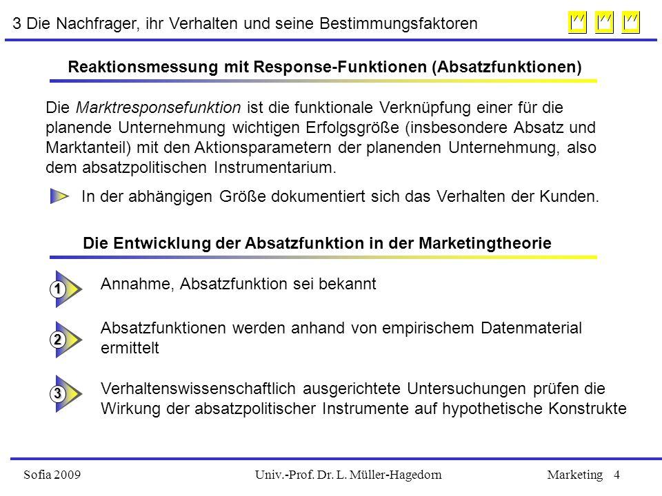 Univ.-Prof. Dr. L. Müller-HagedornSofia 2009Marketing4 3 Die Nachfrager, ihr Verhalten und seine Bestimmungsfaktoren Reaktionsmessung mit Response-Fun