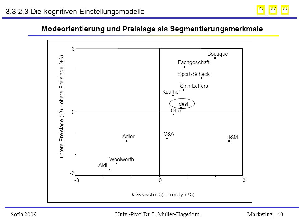 Univ.-Prof. Dr. L. Müller-HagedornSofia 2009Marketing40 3.3.2.3 Die kognitiven Einstellungsmodelle klassisch (-3) - trendy (+3) 30-3 untere Preislage