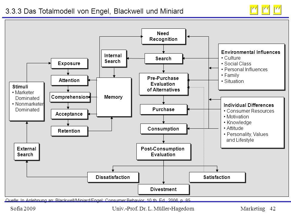 Univ.-Prof. Dr. L. Müller-HagedornSofia 2009Marketing42 3.3.3 Das Totalmodell von Engel, Blackwell und Miniard Stimuli Marketer Dominated Nonmarketer