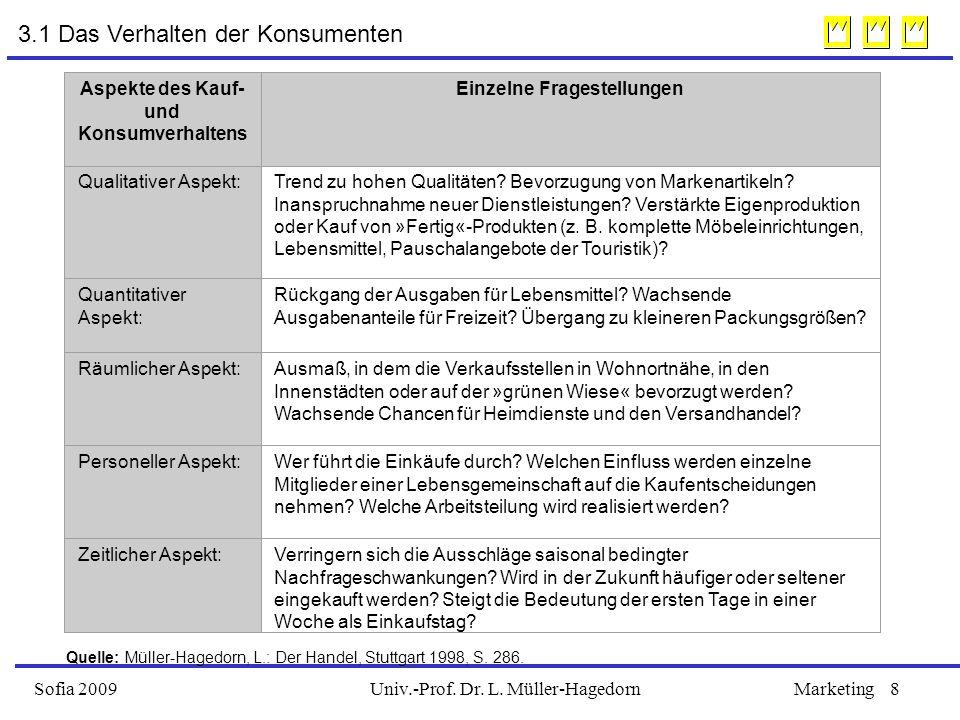 Univ.-Prof. Dr. L. Müller-HagedornSofia 2009Marketing8 3.1 Das Verhalten der Konsumenten Aspekte des Kauf- und Konsumverhaltens Einzelne Fragestellung