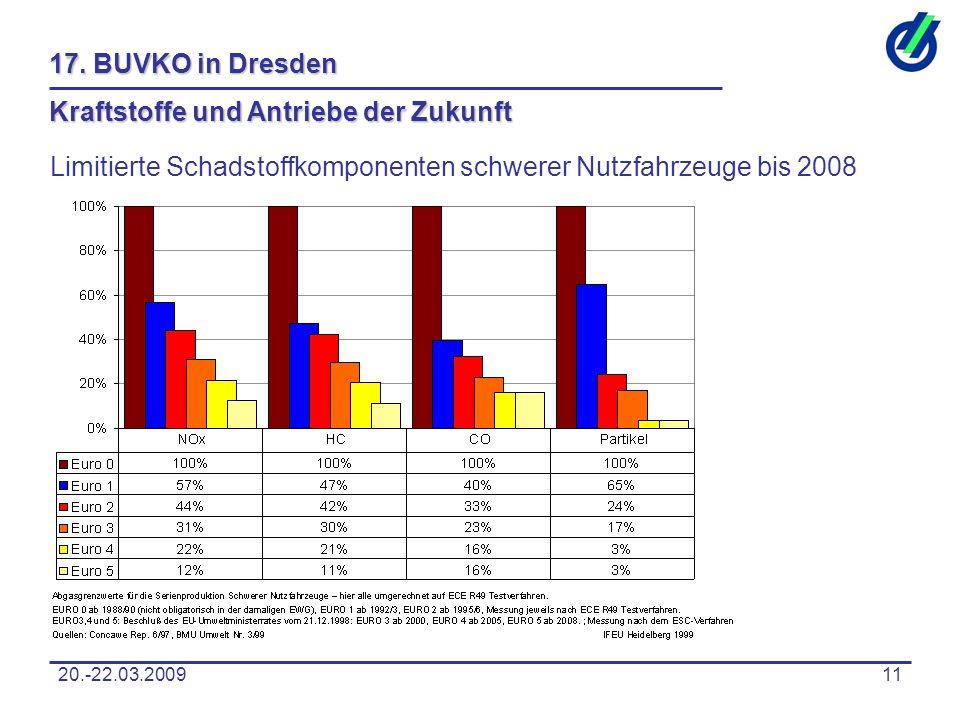 20.-22.03.200911 17. BUVKO in Dresden Kraftstoffe und Antriebe der Zukunft Limitierte Schadstoffkomponenten schwerer Nutzfahrzeuge bis 2008