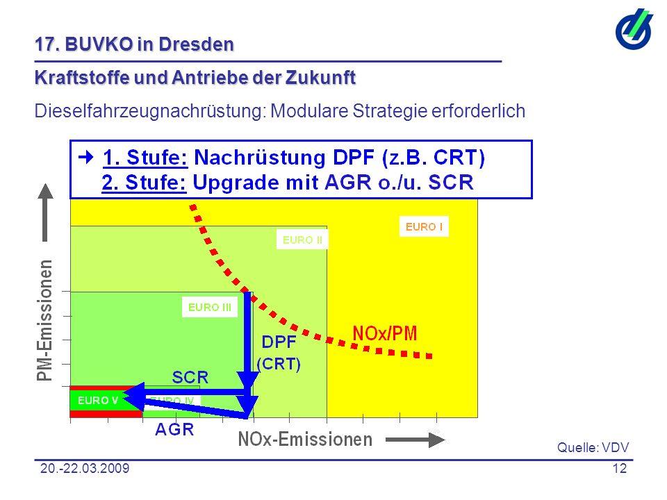20.-22.03.200912 17. BUVKO in Dresden Kraftstoffe und Antriebe der Zukunft Dieselfahrzeugnachrüstung: Modulare Strategie erforderlich Quelle: VDV