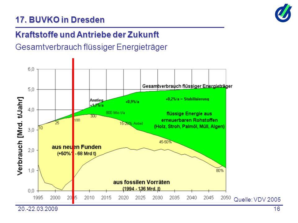 20.-22.03.200916 17. BUVKO in Dresden Kraftstoffe und Antriebe der Zukunft Gesamtverbrauch flüssiger Energieträger Quelle: VDV 2005