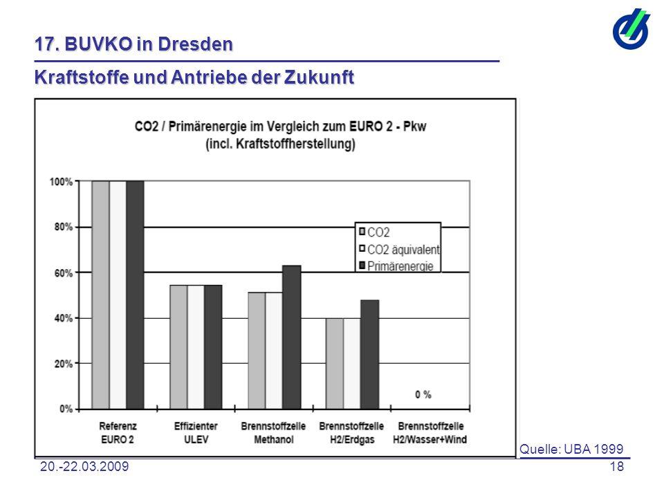 20.-22.03.200918 17. BUVKO in Dresden Kraftstoffe und Antriebe der Zukunft Quelle: UBA 1999