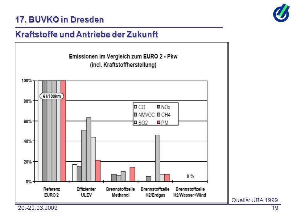 20.-22.03.200919 17. BUVKO in Dresden Kraftstoffe und Antriebe der Zukunft Quelle: UBA 1999