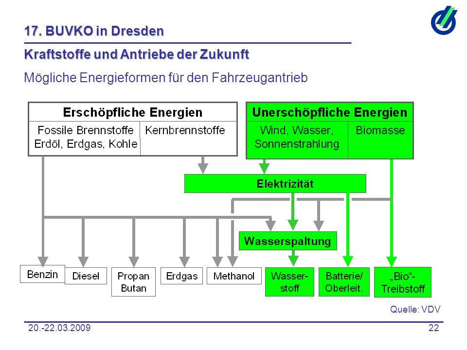 20.-22.03.200922 17. BUVKO in Dresden Kraftstoffe und Antriebe der Zukunft Mögliche Energieformen für den Fahrzeugantrieb Quelle: VDV