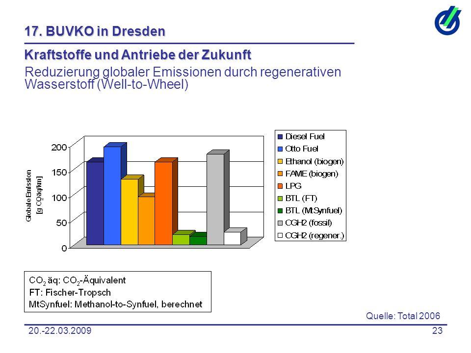 20.-22.03.200923 17. BUVKO in Dresden Kraftstoffe und Antriebe der Zukunft Reduzierung globaler Emissionen durch regenerativen Wasserstoff (Well-to-Wh