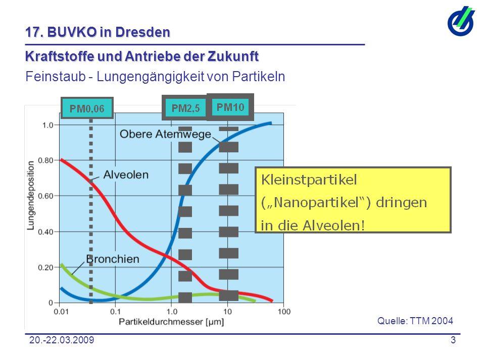 20.-22.03.20093 17. BUVKO in Dresden Kraftstoffe und Antriebe der Zukunft Feinstaub - Lungengängigkeit von Partikeln Quelle: TTM 2004