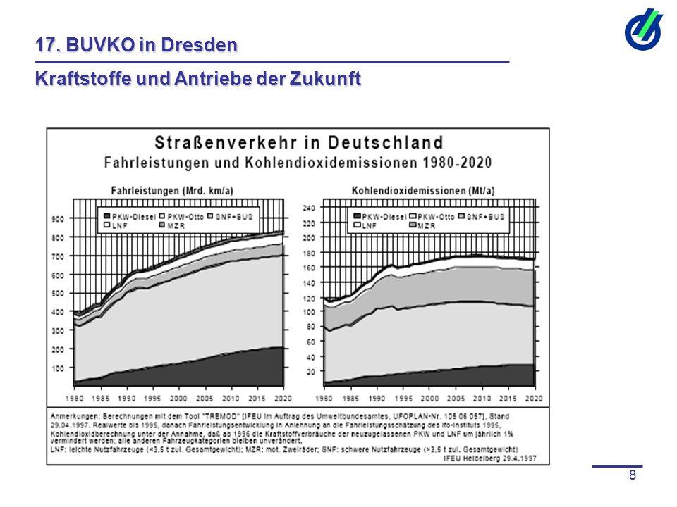 20.-22.03.20098 17. BUVKO in Dresden Kraftstoffe und Antriebe der Zukunft
