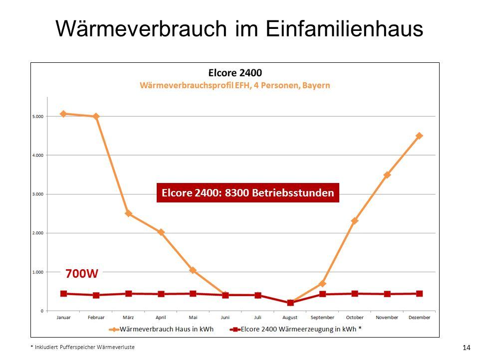 Wärmeverbrauch im Einfamilienhaus 14 * Inkludiert Pufferspeicher Wärmeverluste Elcore 2400: 8300 Betriebsstunden 700W