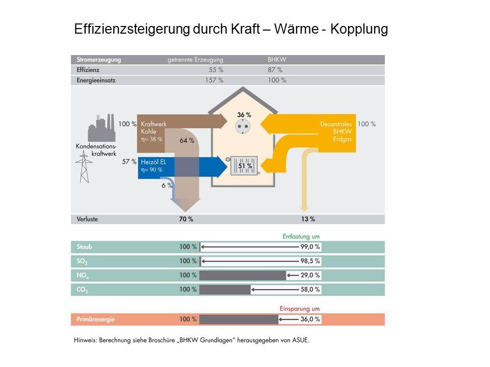 Effizienzsteigerung durch Kraft – Wärme - Kopplung