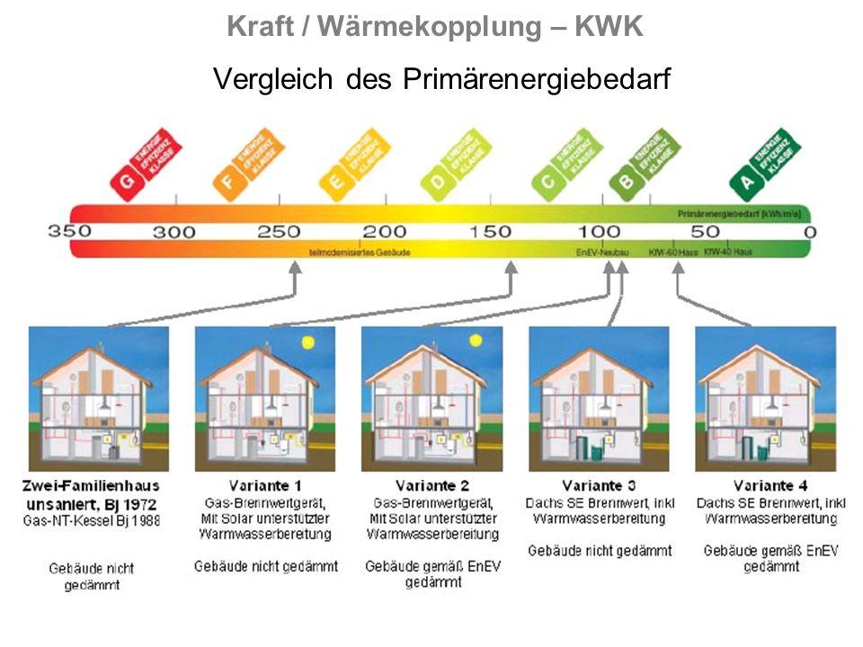 Kraft / Wärmekopplung – KWK Vergleich des Primärenergiebedarf