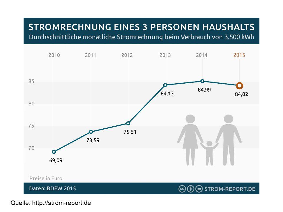 Quelle: http://strom-report.de