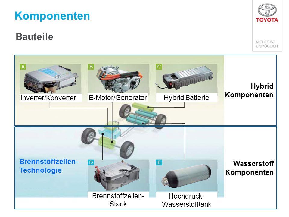 Komponenten Inverter/Konverter E-Motor/GeneratorHybrid Batterie Hochdruck- Wasserstofftank Brennstoffzellen- Stack Brennstoffzellen- Technologie Bauteile Hybrid Komponenten Wasserstoff Komponenten