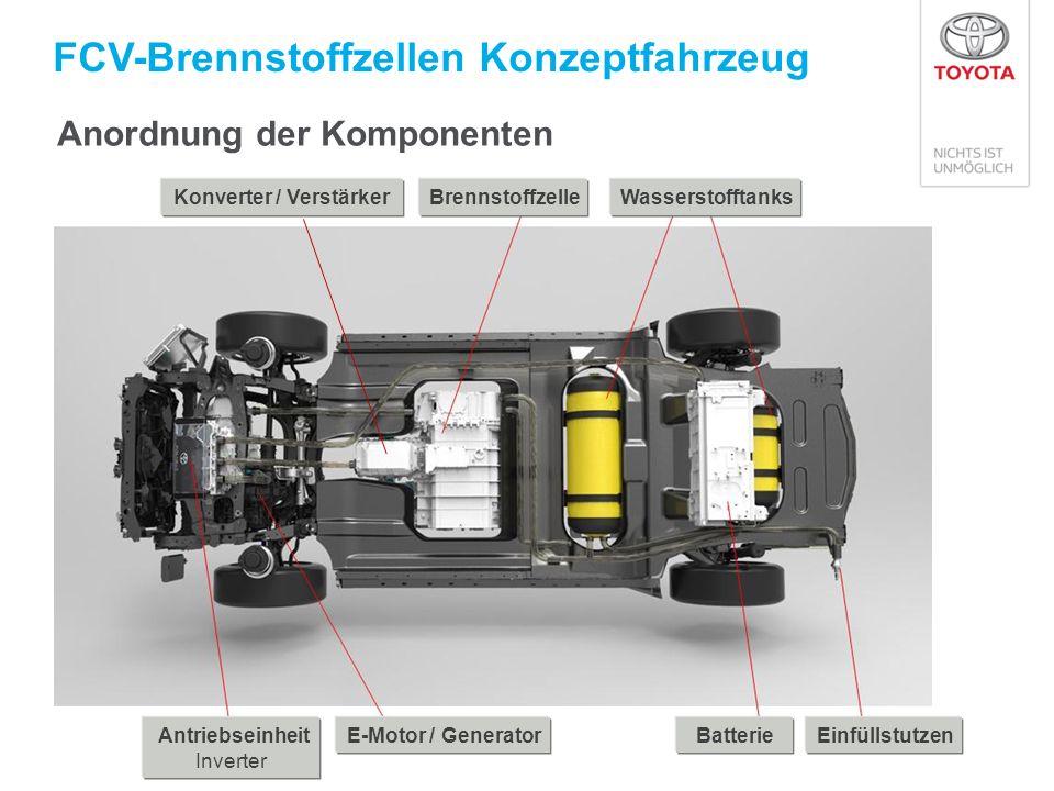 FCV-Brennstoffzellen Konzeptfahrzeug BrennstoffzelleWasserstofftanks E-Motor / Generator Antriebseinheit Inverter BatterieEinfüllstutzen Konverter / Verstärker Anordnung der Komponenten