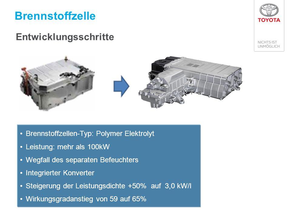 Brennstoffzelle Entwicklungsschritte Brennstoffzellen-Typ: Polymer Elektrolyt Leistung: mehr als 100kW Wegfall des separaten Befeuchters Integrierter Konverter Steigerung der Leistungsdichte +50% auf 3,0 kW/l Wirkungsgradanstieg von 59 auf 65%