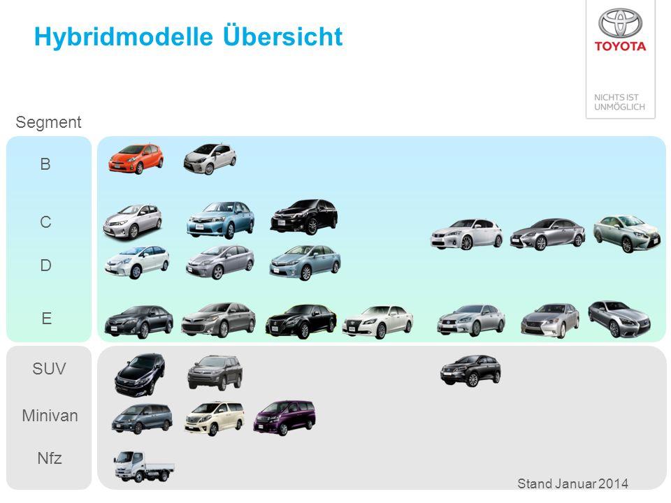 Hybrid Modelle CO 2 Ausstoß Prius 89 g/km Auris 84 g/km Prius Plug-in 49 g/km 109 g/km / 136 g/km 199 g/km146 g/km 82 g/km Prius + 96 g/km 79 g/km Yaris TOYOTA LS 600h RX 450h CT 200h LEXUS IS 300h 99 g/km Quelle: ADAC EcoTest (alte und neue Testbedingungen) GS 300h / GS 450h Durchschnitt 2013: 88,7 g/km (2012: 91,2 g/km, Quelle: KBA) Auris TS 85 g/km