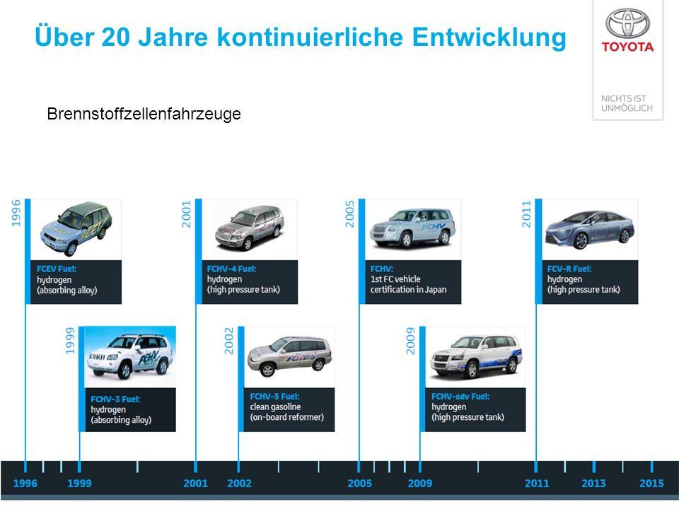 Wasserstoff FCV EV Benzin HV (Prius) Erdgas H 2 (700 bar) Elektrizität Rohöl Raffinerie Benzin 50% 20% Well-to-Tank (Quelle zum Tank) Tank-to-Wheel (Tank zum Rad) Well-to-Wheel (Quelle zum Rad) 84% 67% Energie- Wege Benzinmotor Rohöl Raffinerie Benzin 84%19% 23% 40% *1 40% 39% *1 34% 33% 44% 85% 65% (Toyota Berechnungen) *1 Tank-to-Wheel Effizienz: gemessen nach japanischem 10-15 Testzyklus *2 Effizienz-Differenz zwischen 350 und 700 bar: ca.