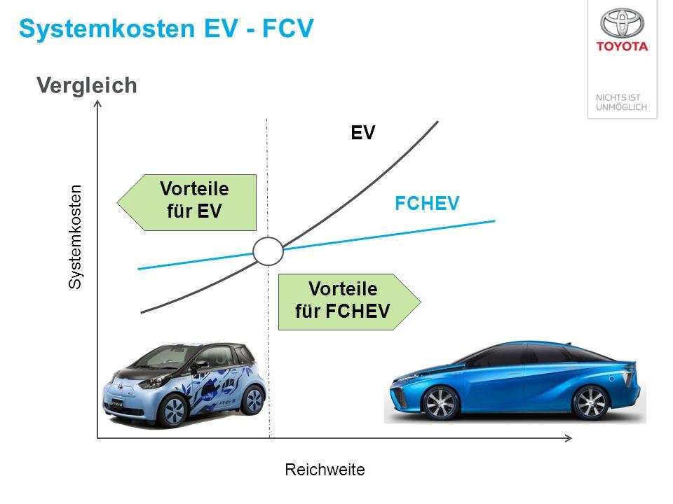 Systemkosten EV - FCV Reichweite Vorteile für EV Vorteile für FCHEV EV FCHEV Systemkosten Vergleich