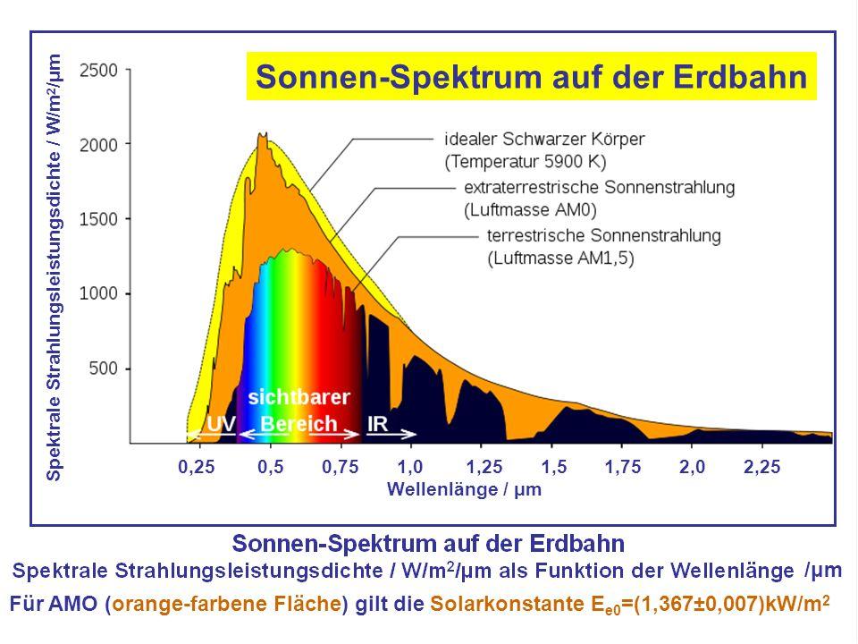 Sonnen-Spektrum auf der Erdbahn Für AMO (orange-farbene Fläche) gilt die Solarkonstante E e0 =(1,367±0,007)kW/m 2 Spektrale Strahlungsleistungsdichte / W/m 2 /μm 0,25 0,5 0,75 1,0 1,25 1,5 1,75 2,0 2,25 Wellenlänge / μm /μm/μm