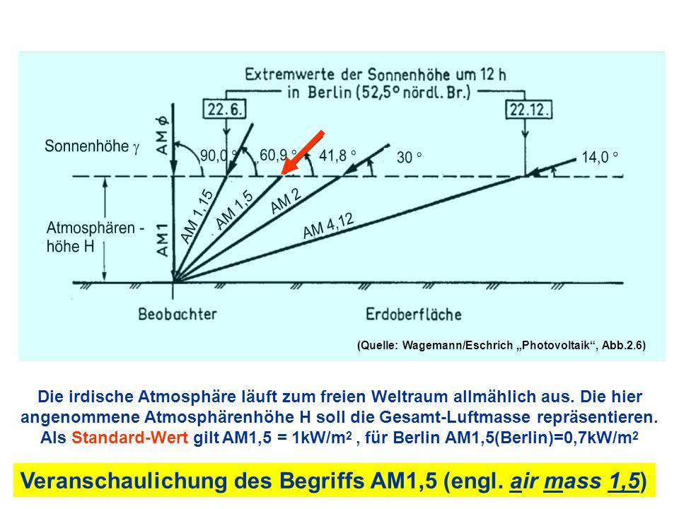 Veranschaulichung des Begriffs AM1,5 (engl. air mass 1,5) Die irdische Atmosphäre läuft zum freien Weltraum allmählich aus. Die hier angenommene Atmos