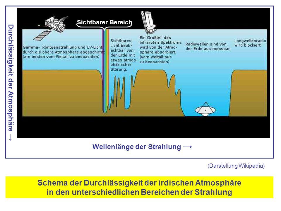 Wellenlänge der Strahlung → Durchlässigkeit der Atmosphäre → Schema der Durchlässigkeit der irdischen Atmosphäre in den unterschiedlichen Bereichen der Strahlung (Darstellung Wikipedia) Sichtbarer Bereich