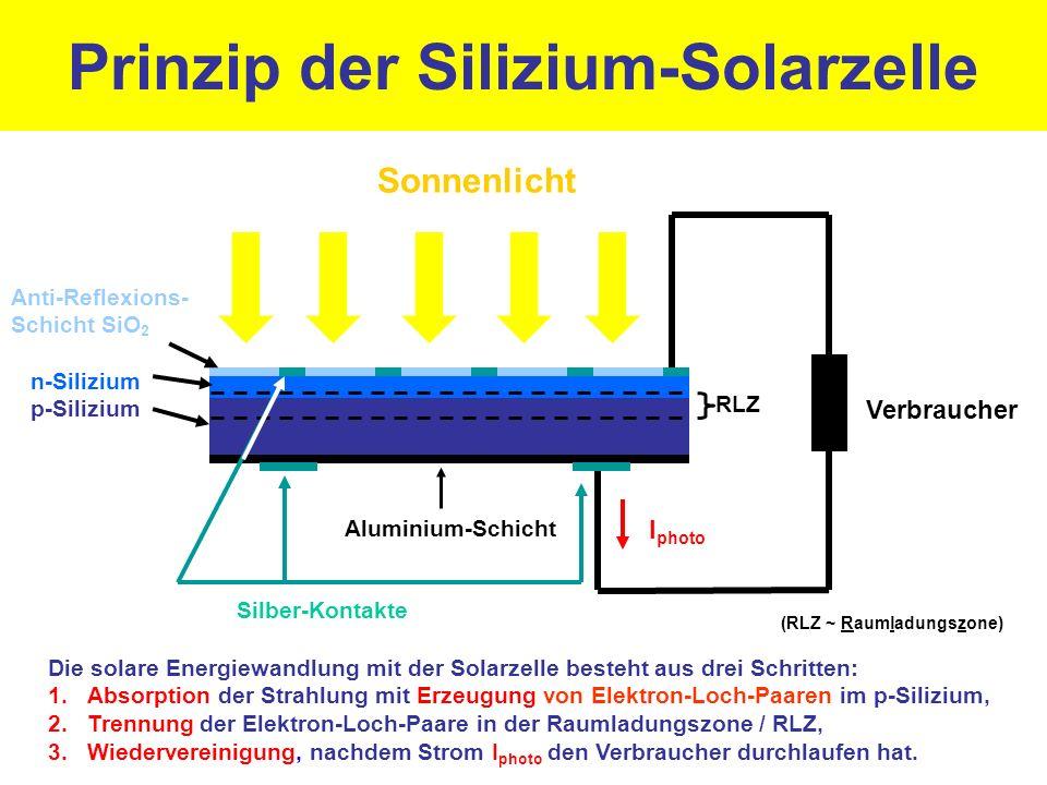 Prinzip der Silizium-Solarzelle Anti-Reflexions- Schicht SiO 2 n-Silizium p-Silizium Sonnenlicht Verbraucher Silber-Kontakte Die solare Energiewandlung mit der Solarzelle besteht aus drei Schritten: 1.Absorption der Strahlung mit Erzeugung von Elektron-Loch-Paaren im p-Silizium, 2.Trennung der Elektron-Loch-Paare in der Raumladungszone / RLZ, 3.Wiedervereinigung, nachdem Strom I photo den Verbraucher durchlaufen hat.