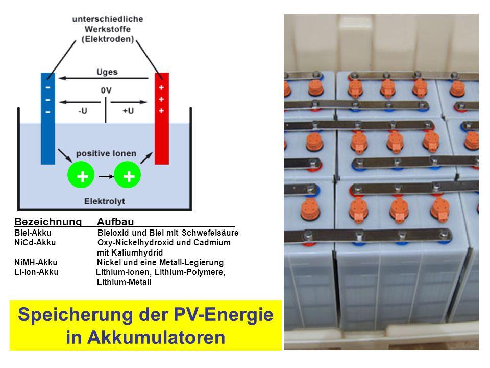 Speicherung der PV-Energie in Akkumulatoren Bezeichnung Aufbau Blei-Akku Bleioxid und Blei mit Schwefelsäure NiCd-Akku Oxy-Nickelhydroxid und Cadmium mit Kaliumhydrid NiMH-Akku Nickel und eine Metall-Legierung Li-Ion-Akku Lithium-Ionen, Lithium-Polymere, Lithium-Metall ++