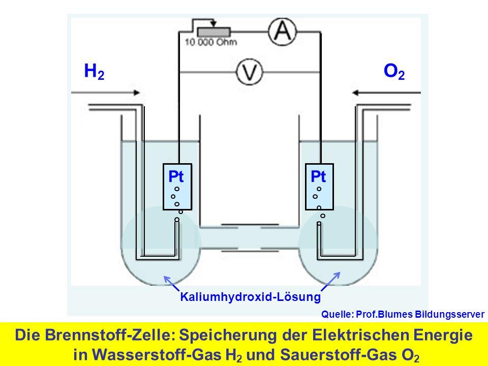 Die Brennstoff-Zelle: Speicherung der Elektrischen Energie in Wasserstoff-Gas H 2 und Sauerstoff-Gas O 2 Kaliumhydroxid-Lösung H2H2 O2O2 Pt Quelle: Prof.Blumes Bildungsserver