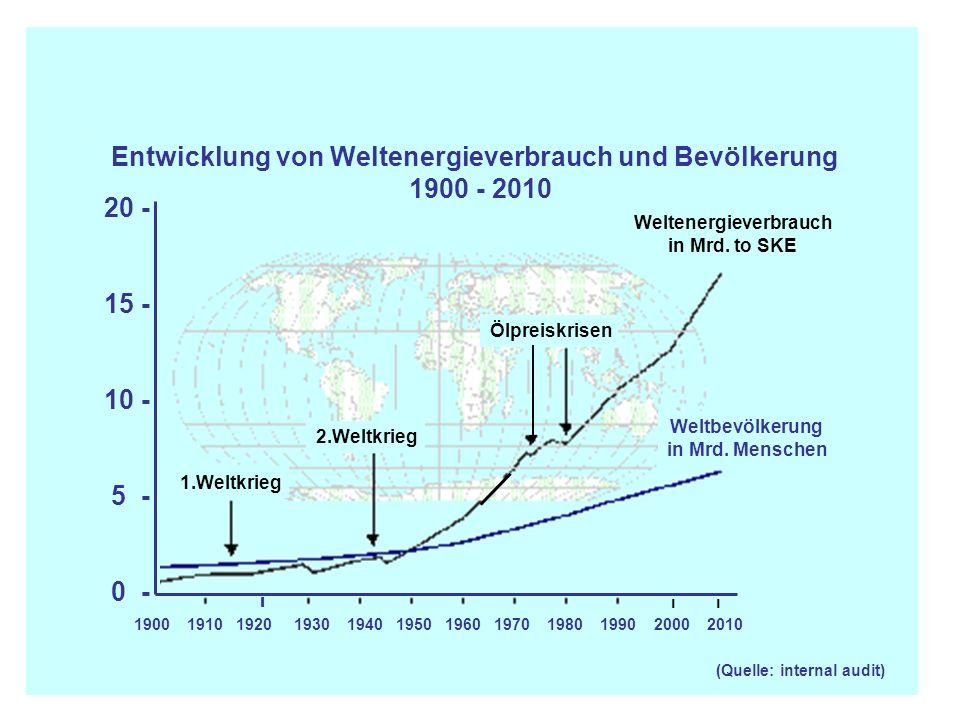 (Quelle: internal audit) Weltenergieverbrauch in Mrd. to SKE Weltbevölkerung in Mrd. Menschen Ölpreiskrisen 1.Weltkrieg 2.Weltkrieg  − Entwicklung vo