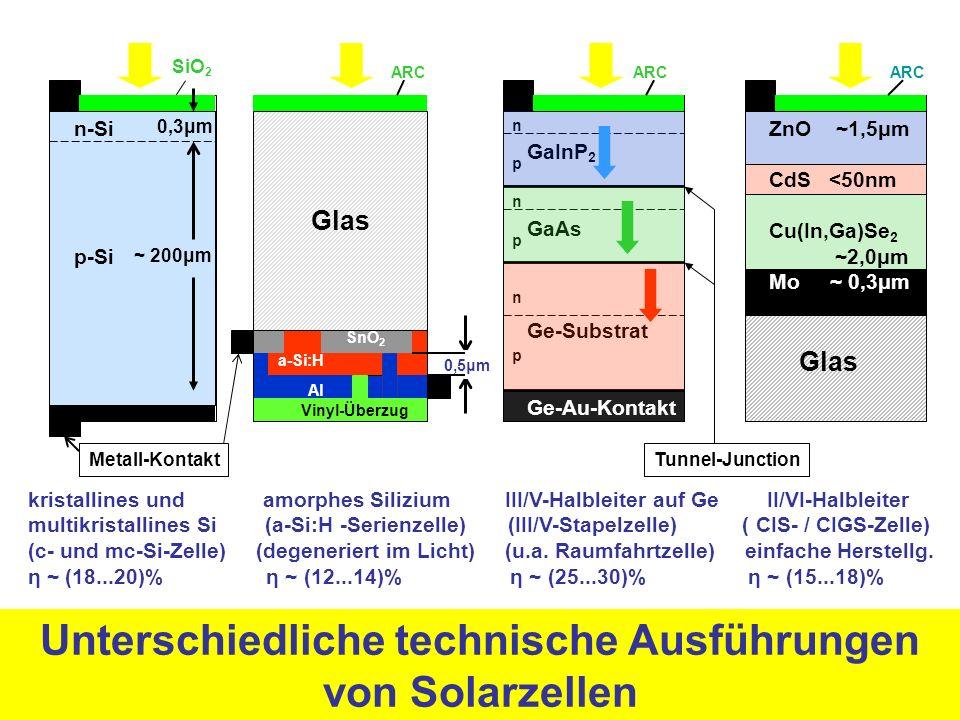 Unterschiedliche technische Ausführungen von Solarzellen kristallines und amorphes Silizium III/V-Halbleiter auf Ge II/VI-Halbleiter multikristallines Si (a-Si:H -Serienzelle) (III/V-Stapelzelle) ( CIS- / CIGS-Zelle) (c- und mc-Si-Zelle) (degeneriert im Licht) (u.a.