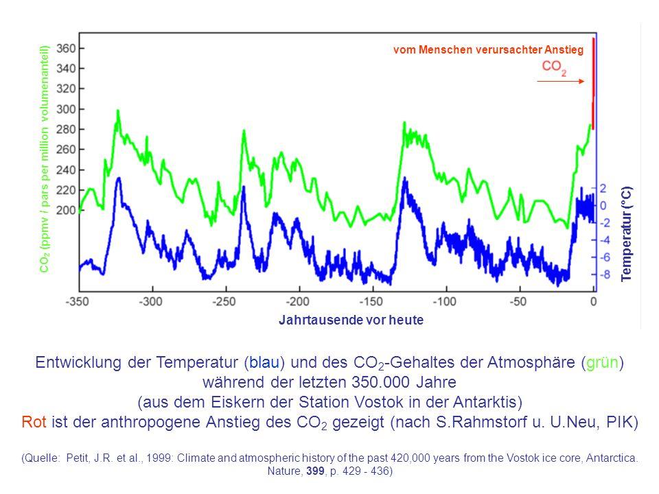 Entwicklung der Temperatur (blau) und des CO 2 -Gehaltes der Atmosphäre (grün) während der letzten 350.000 Jahre (aus dem Eiskern der Station Vostok in der Antarktis) Rot ist der anthropogene Anstieg des CO 2 gezeigt (nach S.Rahmstorf u.