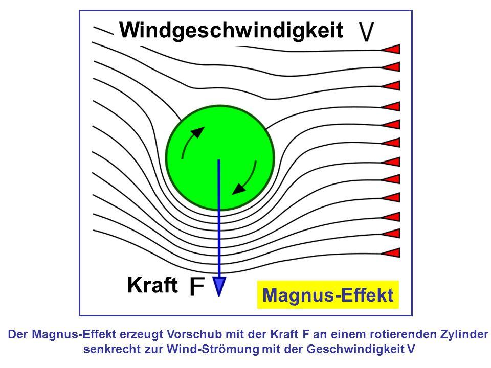 Der Magnus-Effekt erzeugt Vorschub mit der Kraft F an einem rotierenden Zylinder senkrecht zur Wind-Strömung mit der Geschwindigkeit V Windgeschwindig