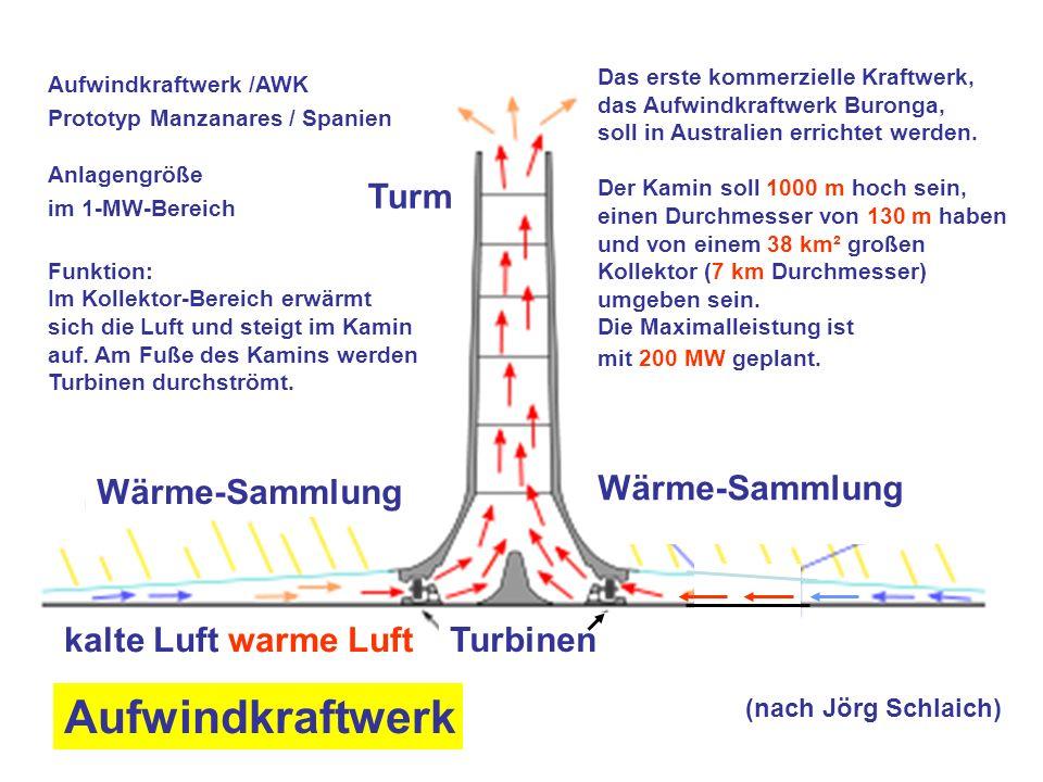 Aufwindkraftwerk (nach Jörg Schlaich) Turm Wärme-Sammlung Turbinen Wärme-Speicherung Tag Nacht kalte Luft warme Luft Anlagengröße im 1-MW-Bereich Aufwindkraftwerk /AWK Prototyp Manzanares / Spanien Das erste kommerzielle Kraftwerk, das Aufwindkraftwerk Buronga, soll in Australien errichtet werden.
